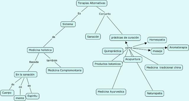 mapa conceptual de medicina