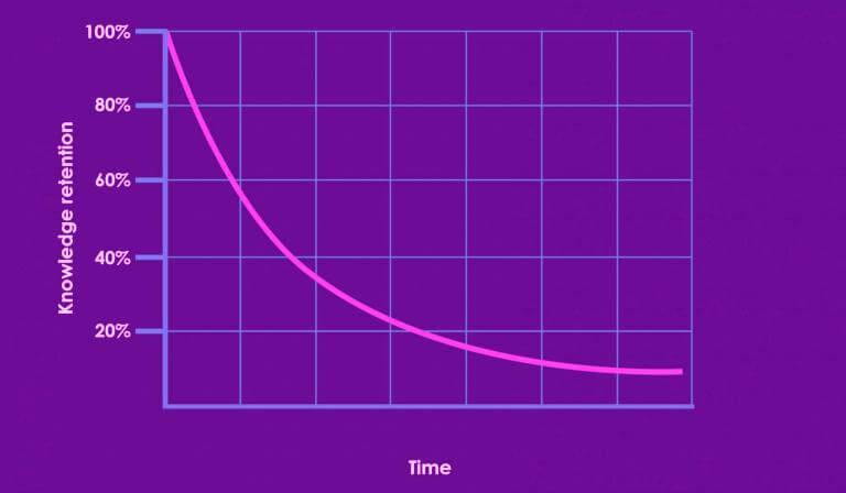 curva del olvido